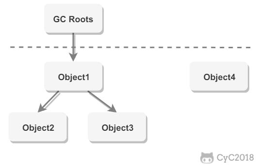 gc root