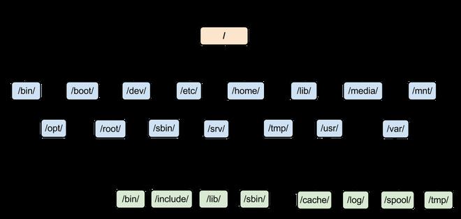 Linux文件系统概要介绍-郭子渝的博客